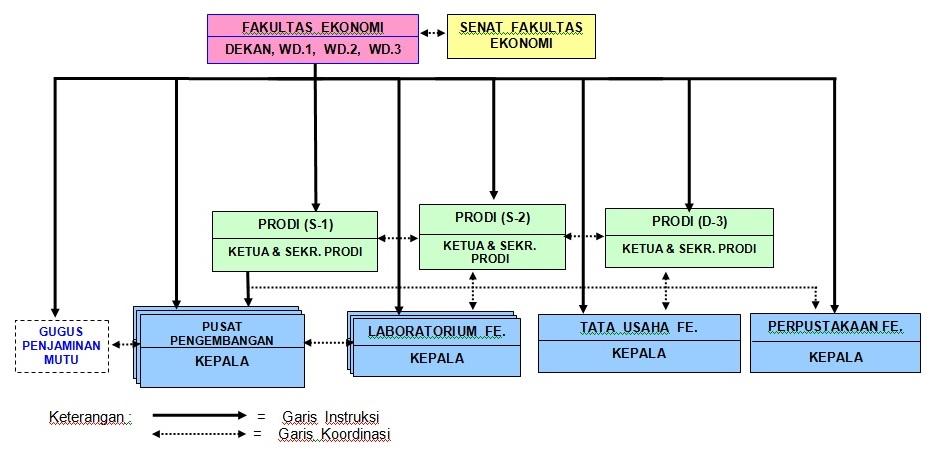 Struktur Organisasi FE Unissula